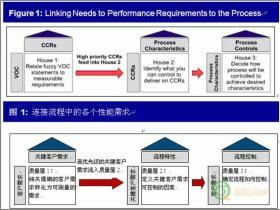 银行使用QFD,增加净值贷款份额