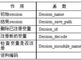 PHP会话处理相关函数介绍