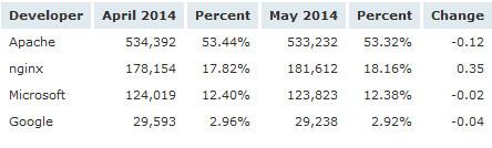 微软 IIS 服务器的市场占有率接近 Apache