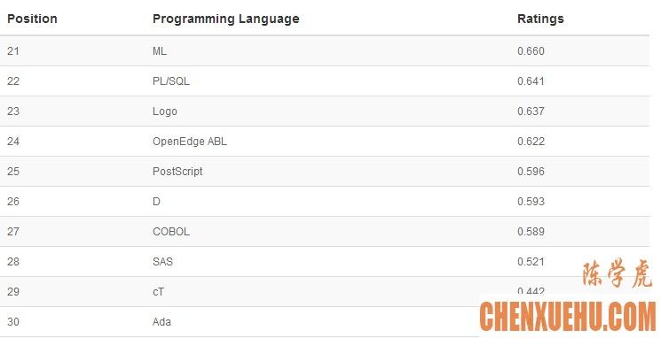 2014年5月TIOBE编程语言排行榜单