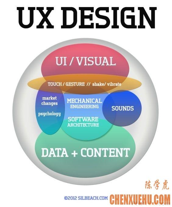用户体验设置和 UI 设计的 10 个不同点