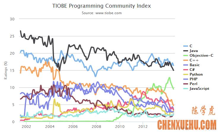 2014年8月TIOBE编程语言排行榜单