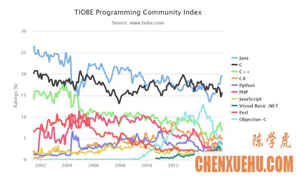 TIOBE 9 月编程语言排行榜